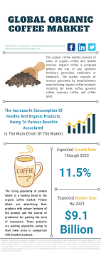 Shop jim's organic coffee online at vitacost.com. Global Organic Coffee Market Data And Industry Growth Analysis