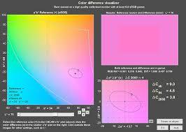 Color Tone Interactive Analysis Imatest