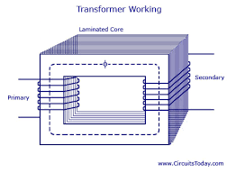transformer basics working principle,construction,types of electrical transformers types at Electrical Transformer Diagram