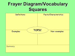 Frayer Squares The Difference Between The Almost Right Word And The Right