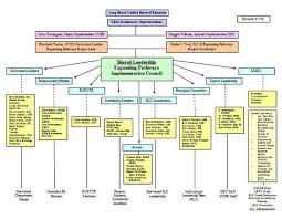 Make An Organizational Chart Free Org Chart Template 40 Organizational Chart Templates Word