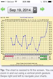 Ovulation Dip Bbt Chart Does Bbt Dip Before Ovulation First Month Really Charting