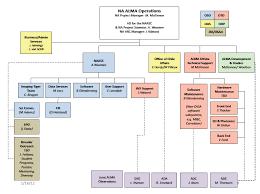 Naascorgpolicies Alma Nrao Public Wiki