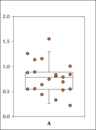 excel dot plot r help overlap dot plots with box plots
