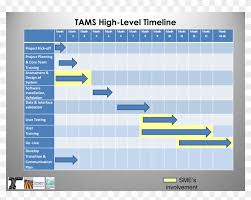 Free Project Timeline Template Project Management Timeline Template Software Free Project