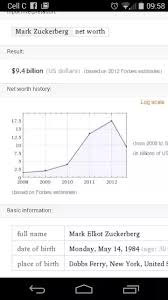 Net Worth By Age Chart Does A Chart Of Mark Zuckerbergs Net Worth With His Age