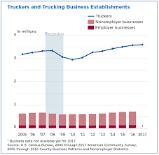 Tractor Trailer Weight Distribution Chart America Keeps On Truckin