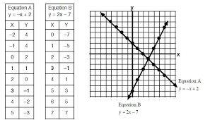 dcp 4 review from writing linear equations from tables worksheet source flipquiz me solving equations algebra i math systems linear equations in three