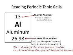How Neutrons Periodic Table 87531806 Photograph Diverting The ...