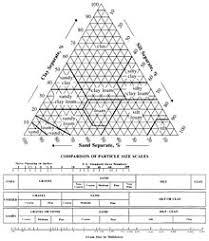 Soil Classification Chart Uscs Soil Classification Wikipedia