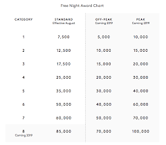 Spg Points Redemption Chart New Marriott Award Chart And Redemptions Canadian Kilometers
