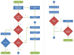 Accounts Payable Process Flow Chart Pdf Pin By