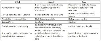 compressibility of solid liquid and gas. science, grade 9 - chapter 1: matter in our surroundings compressibility of solid liquid and gas a