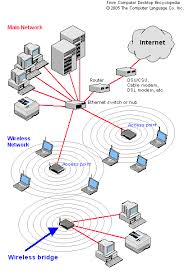 wireless router wiring diagram wireless image how to turn an old router into a wireless bridge on wireless router wiring diagram