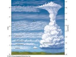 Climate Cloud Types Britannica Com