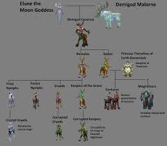 Race Origins Wowwiki Fandom