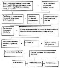 Виды прибыли предприятия Схема формирования и распределения прибыли Формирование и распределение прибыли предприятия