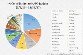 Budget Spending Pie Chart Germany Government Spending Pie Chart Www