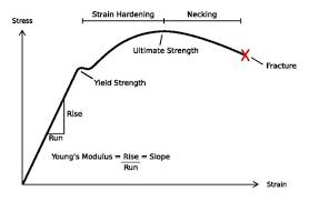 Stress Strain Curve Wikipedia