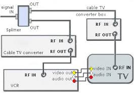 vcr tv cable hookup diagrams pip be viewed while any other channel in a smaller picture can be monitored on the same tv the tv must have both rf and rca a v inputs and be pip capable