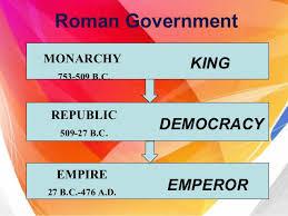 Roman Empire Political Economic Social Best 1
