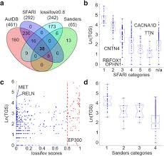 Comparison Venn Diagram A Comparison To Other Asd Risk Genes Datasets A Venn