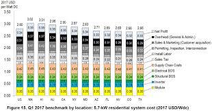 California Residential Solar Power Headed Toward 1 W And