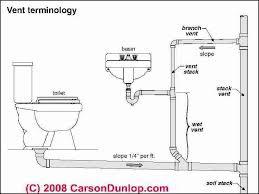 plumbing vent bathroom plumbing