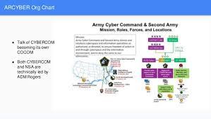 Arcyber Org Chart Talk