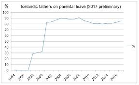 Mail For Maternity Leave Parental Leave In Iceland Gives Dad A Strong Position