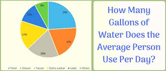 How Much Water Should I Drink Chart How Much Water Does The Average Person In The U S Consume