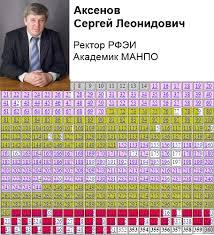 Российский государственный гуманитарный университет Аксенов Сергей Леонидович докторская диссертация