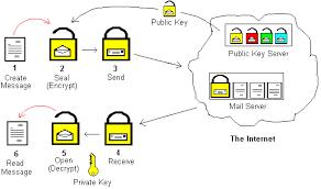 Pretty Good Privacy Intro To Pretty Good Privacy Pgp