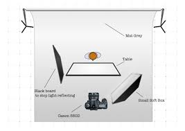 Irving Penn Lighting Nathan Cutler Photography This Is My Lighting Diagram For