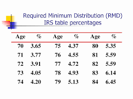 rmd percene chart rmd distribution table percene brokehome