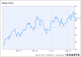 Zillow Chart Real Estate Sites Trulia Zillow Move Priced Like Bubble
