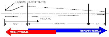 Wind Turbine Aerofoil Design Energies Free Full Text Wind Turbine Blade Design Html