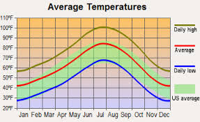 Death Valley Climate Chart Death Valley Annual Weather Related Keywords Suggestions