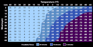 Fahrenheit To Celsius Chart Calculator Wind Chill Calculator