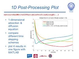 24 1d post processing plot 1 dimensional advection diffusion equation compare diffe time stepping schemes plot 4 results in one figure with matlab