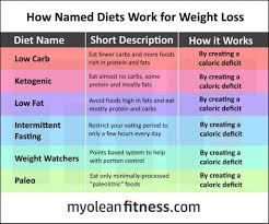 Caveman Diet Chart 3 Reasons Paleo Is Dead And The Ketogenic Diet Is The Future