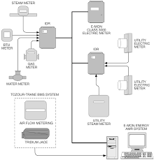 wiring diagram for energy managet wiring discover your wiring integrating submeters building management systems for energy