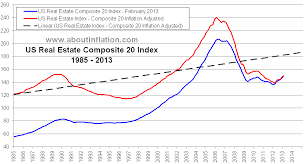 Historical Real Estate Appreciation Chart Us Composite 20 Real Estate Inflation Adjusted Index Chart