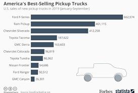 Americas Best Selling Pickup Trucks So Far In 2019
