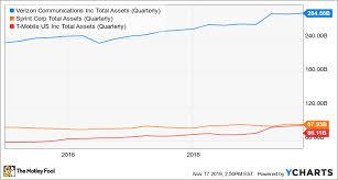 Verizon Share Price Chart Better Buy Verizon Communications Vs Sprint The Motley Fool