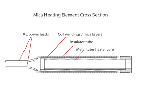 soldering iron pid temperature controller pcb smoke Soldering Iron Wiring Diagram mica heating element cross section (click for larger view) soldering iron wiring diagram
