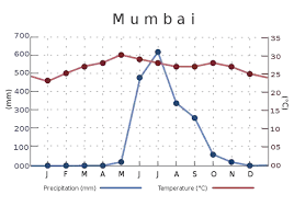Bangalore Humidity Chart Why Is Chennai Hotter Than Mumbai Even Though Both Are
