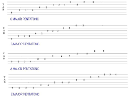 Country Guitar Scales Chart Guitar Scales Tabs Download The Country Guitar Scales Tab