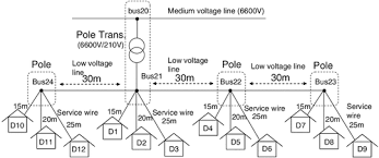 pv installable capacity in medium voltage and low voltage fig 6 lv distribution network model base case
