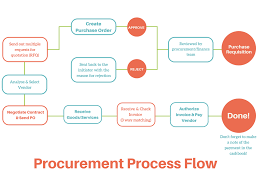 Procurement Process The 2019 Guide To Procurement Management